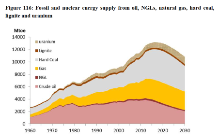 Da: Fossil and Nuclear Fuels - the Supply Outlook