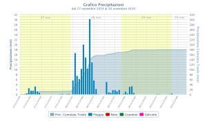 Stima piogge previste nella zona di Genova, prodotto sperimentale, cortesia Pierluigi Randi www.meteocenter.it